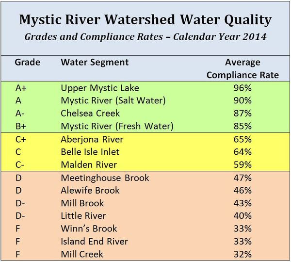 Courtesy of Mystic River Watershed Association